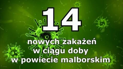 Z ostatniej chwili. 14 nowych przypadków zakażenia COVID-19 w powiecie malborskim.